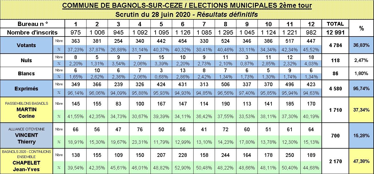 resultats deuxieme tour elections municipales 2020